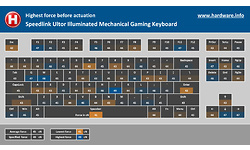 Speedlink Ultor Illuminated Mechanical Gaming Keyboard