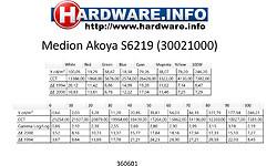 Medion Akoya S6219 (30021000)