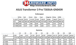 Asus Transformer 3 Pro T303UA-GN043R