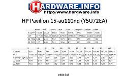 HP Pavilion 15-au110nd (Y5U72EA)