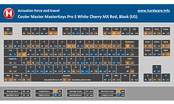 Cooler Master MasterKeys Pro S White Cherry MX Red, Black (US)