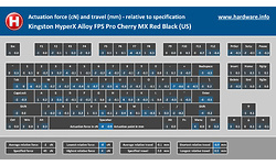 Kingston HyperX Alloy FPS Pro Cherry MX Red Black (US)