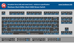 Sharkoon Shark Skiller Mech SGK2 Brown Switch