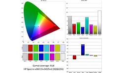 HP Spectre x360 15-ch025nd (3QQ62EA)