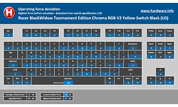 Razer BlackWidow Tournament Edition Chroma RGB V2 Yellow Switch Black (US)