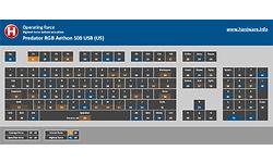 Acer Predator RGB Aethon 500 USB (US)