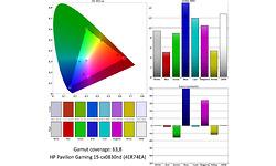 HP Pavilion Gaming 15-cx0830nd (4ER74EA)