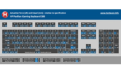 HP Pavilion Gaming Keyboard 500
