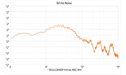Skullcandy Venue ANC White