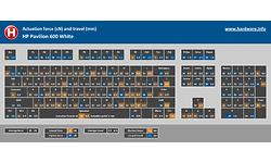 HP Pavilion Wireless Keyboard 600 White (US)