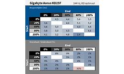 Gigabyte Aorus KD25F