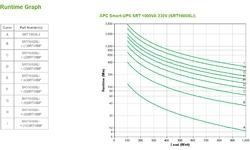 APC Smart-UPS On-Line SRT1000XLI