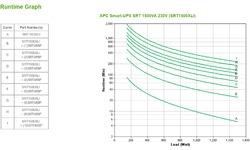 APC Smart-UPS On-Line SRT1500XLI