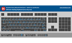 Ultimate Gadget Laboratories  Ultimate Hacking Keyboard UHK 60
