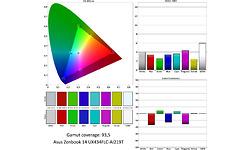 Asus Zenbook 14 UX434FLC-AI219T