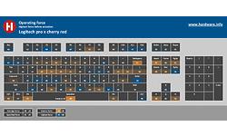 Logitech Pro X Cherry MX Red