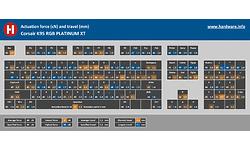 Corsair K95 RGB Platinum XT Cherry MX-Silver Black (US)