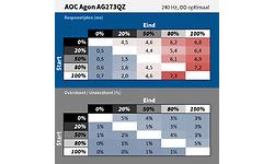 AOC AG273QZ