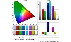 Lenovo IdeaPad 3 (81WD00B6MH)