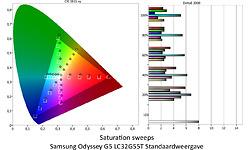 Samsung Odyssey G5 LC32G55T