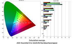 AOC Essential-line Q32E2N