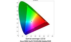 Asus ROG Swift PG32UQX
