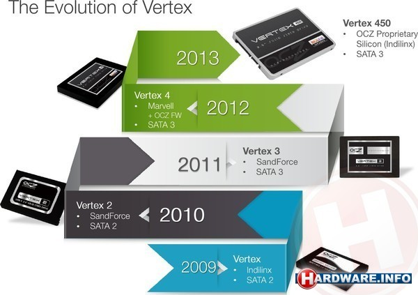 OCZ Vertex 450 256GB