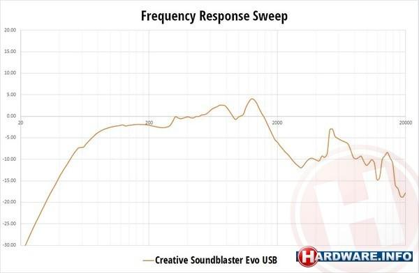 Creative Sound Blaster Evo USB