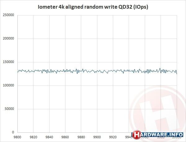 Intel DC P3700 400GB (PCIe x4)
