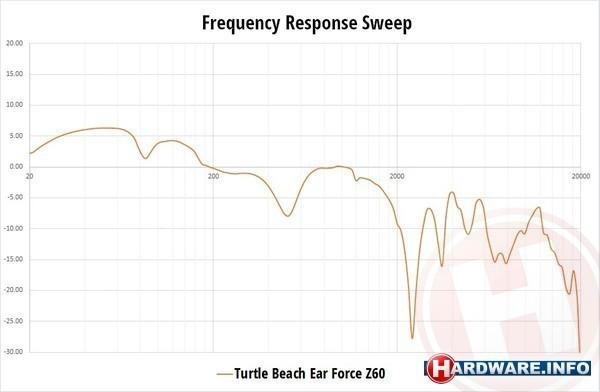 Turtle Beach Ear Force Z60