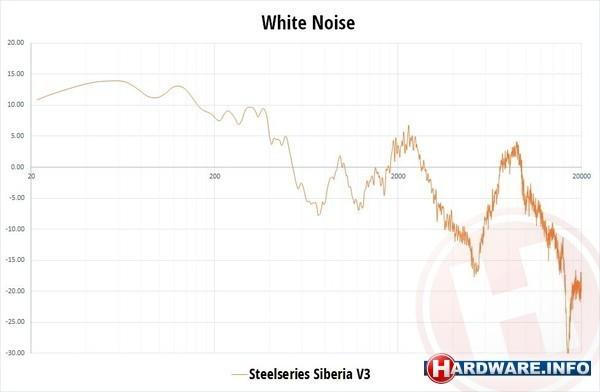 SteelSeries Siberia v3 White