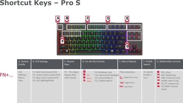 Cooler Master MasterKeys Pro S RGB Red Switch