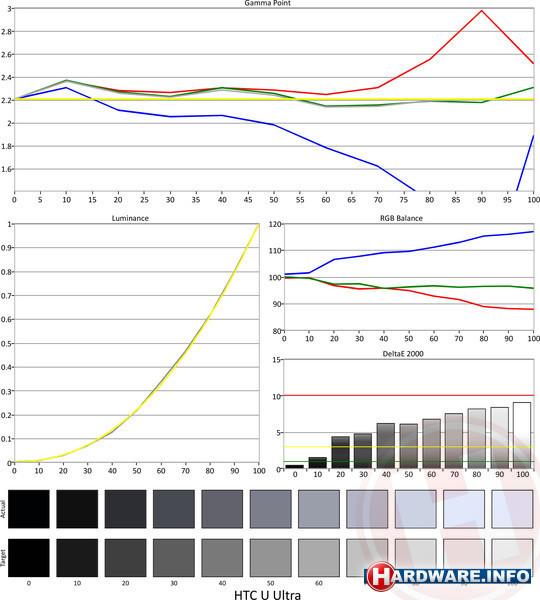 HTC U Ultra 64GB Black
