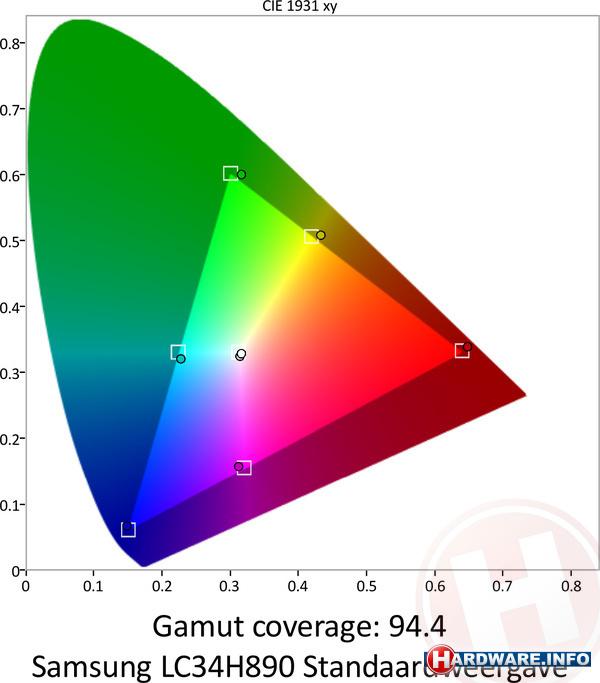 Samsung C34H890